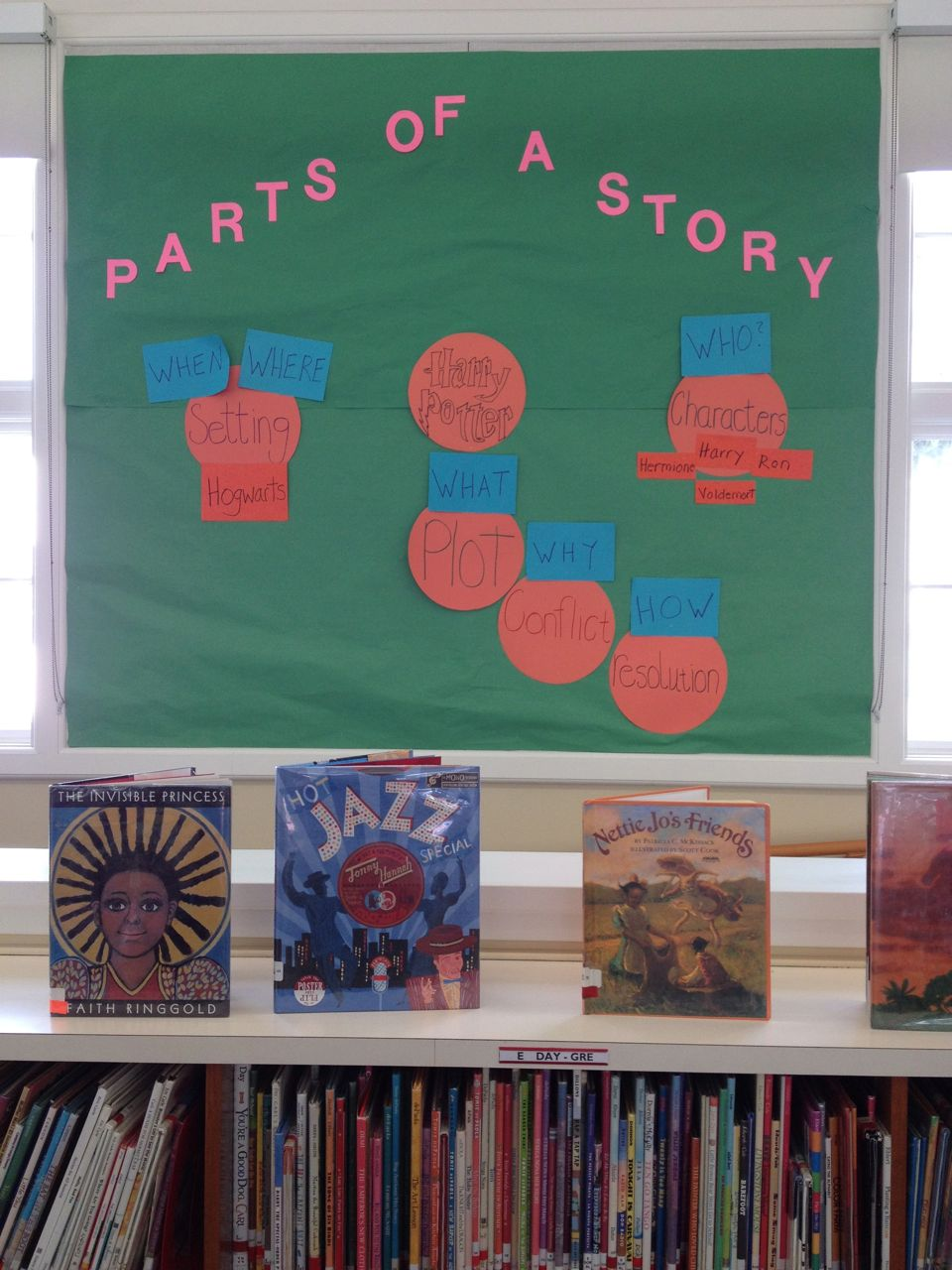 Parts Of A Story Bulletin Board